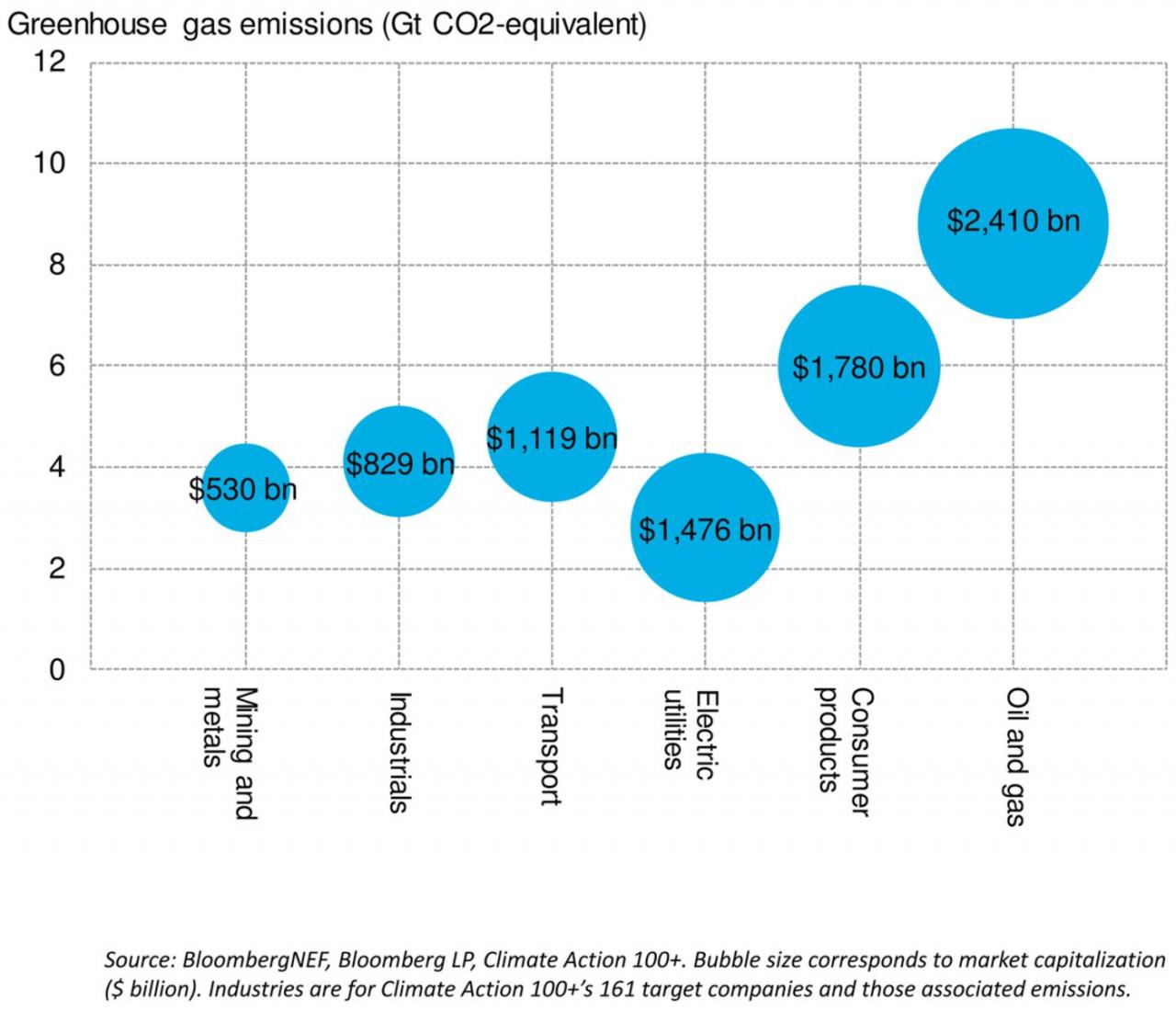 Climate Action 100+ target industries by emissions and market cap