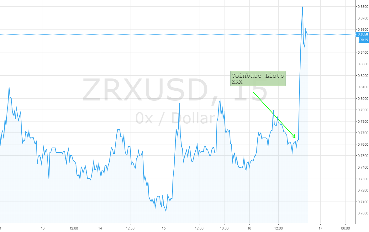 how to buy zrx on coinbase